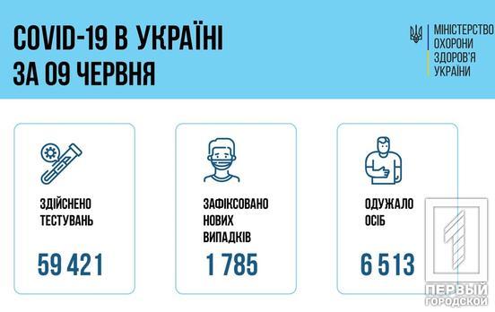 За сутки в Украине 77 детей и 73 медика заразились COVID-19
