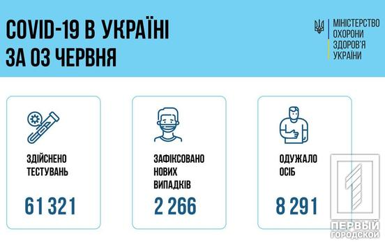 2 266 новых случаев заболевания COVID-19 зафиксировали в Украине 156 – в Днепропетровской области